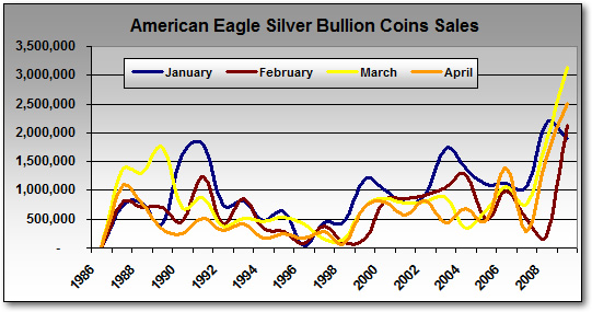 Monthly Eagle Silver Bullion Coin S